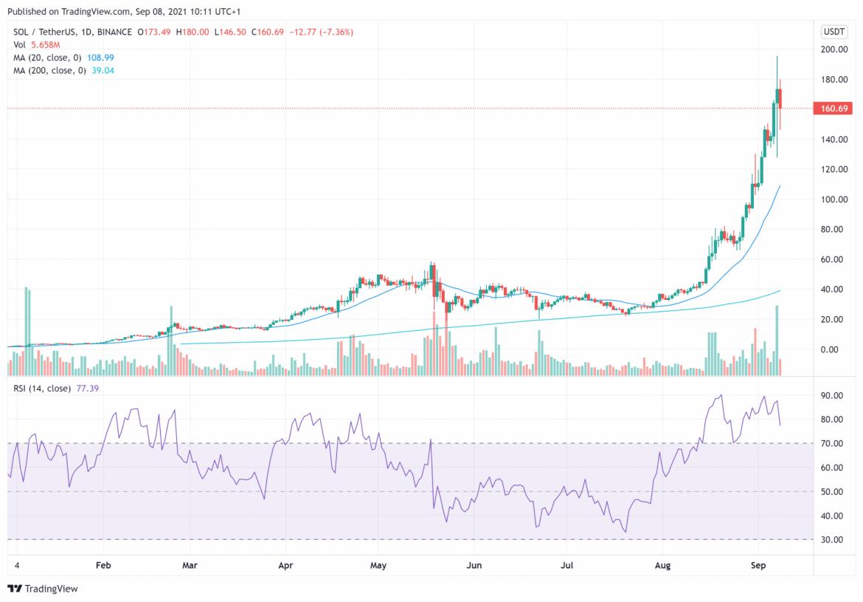 5 Nächste Kryptowährung zum Kauf für 10x Rendite – September 2021, Woche 2
