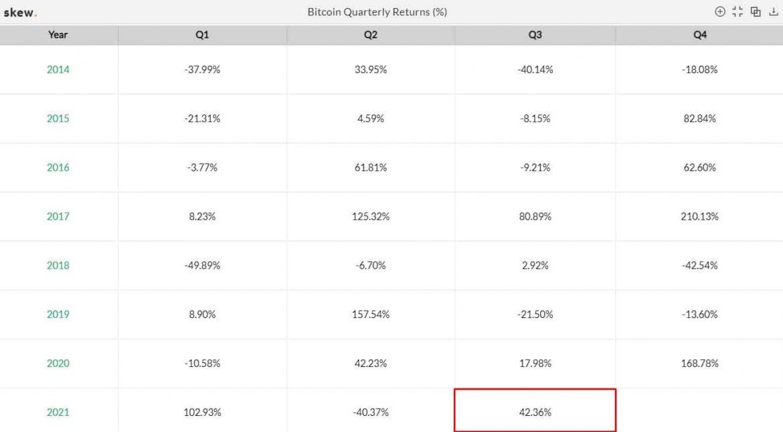 Bitcoin-Kurs kämpft um ein höheres Ende des dritten Quartals